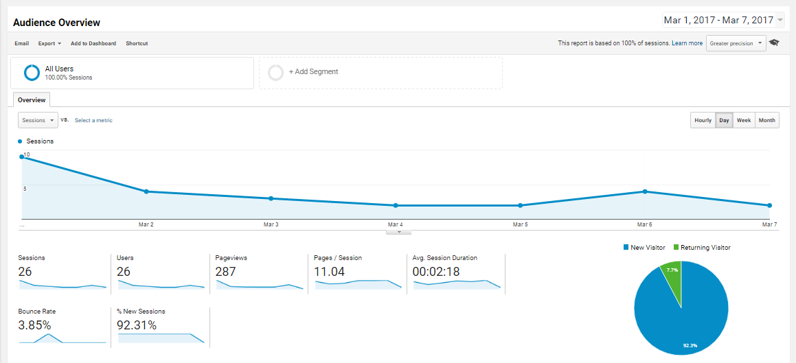 Google Analytics' Audience Overview