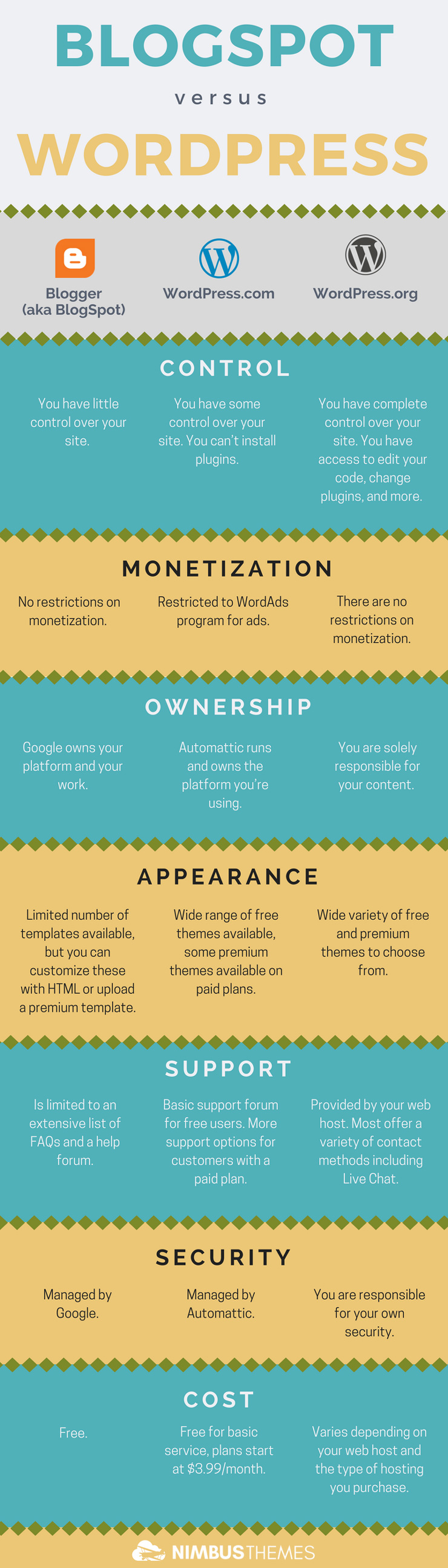 BlogSpot vs. WordPress Infographic