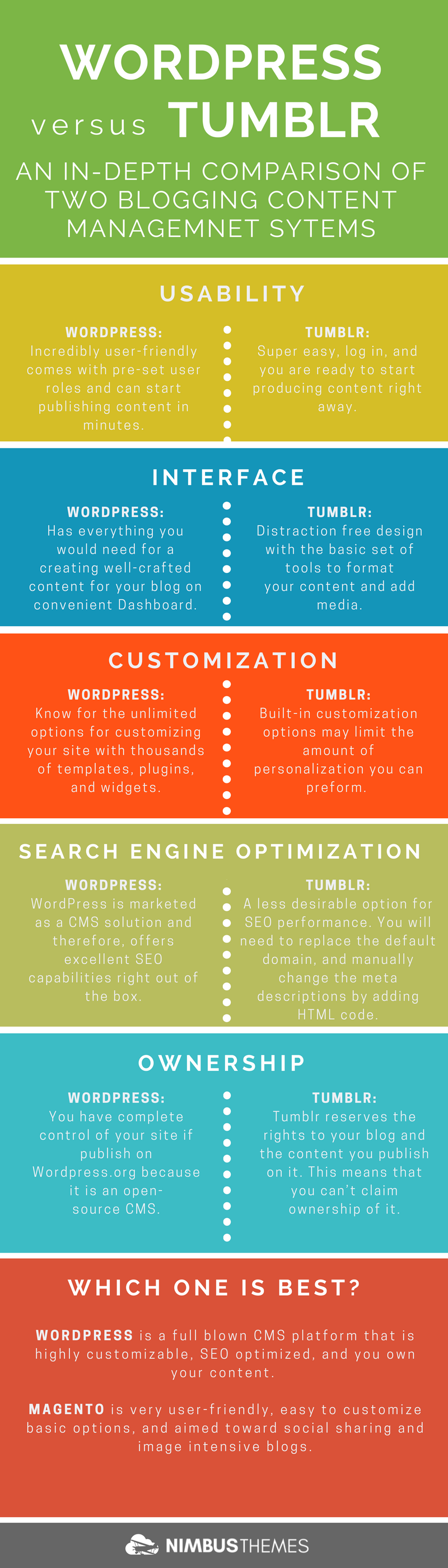 how to add infographic in wordpress