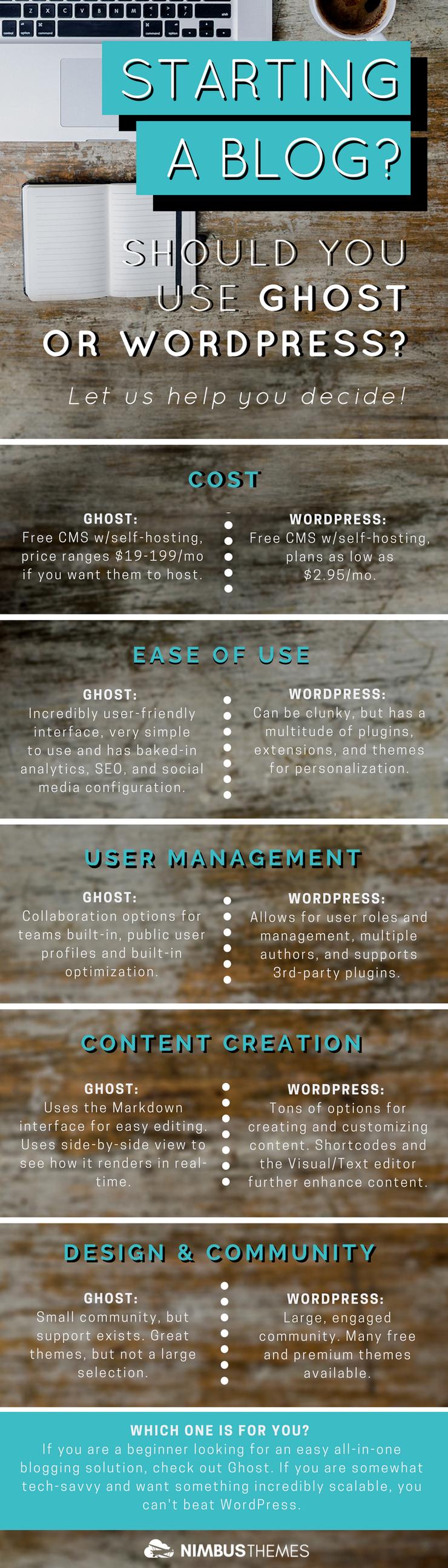 Infographic: WordPress versus Ghost