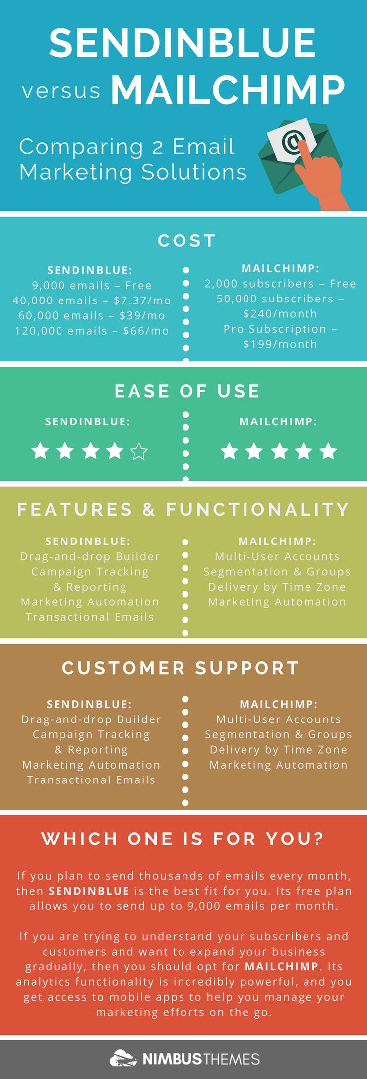 Infographic: Sendin Blue versus MailChimp