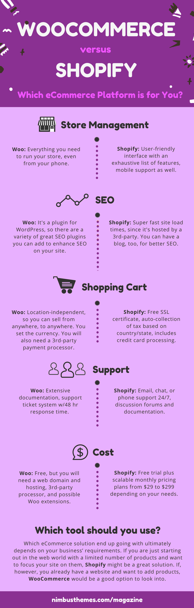WooCommerce versus Shopify Infographic