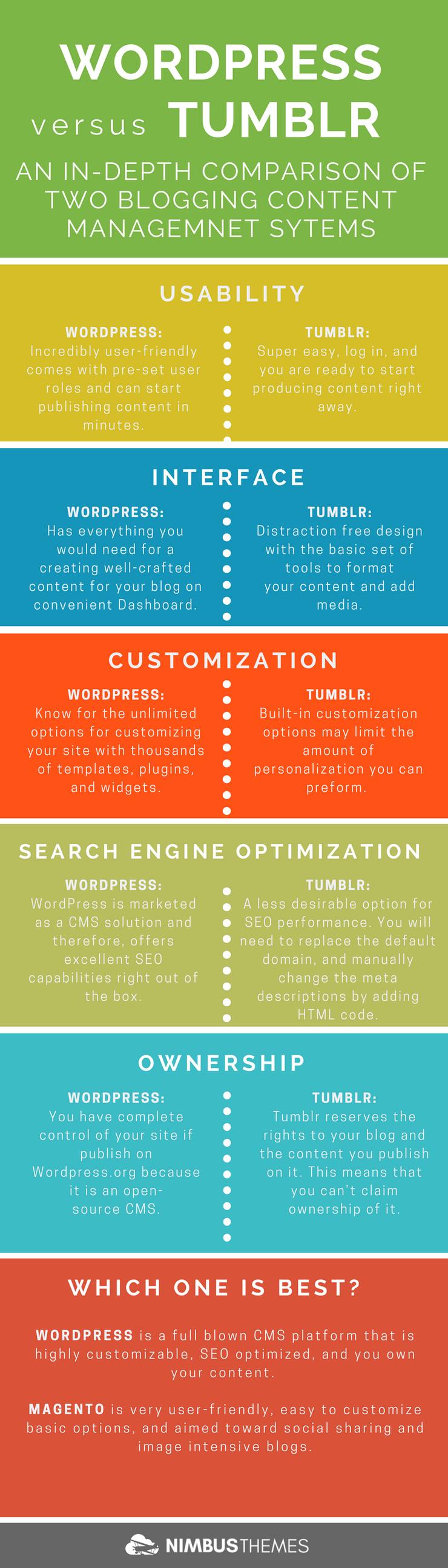Infographic: WordPress versus Tumblr